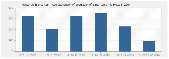 Age distribution of population of Saint-Romain-la-Motte in 2007