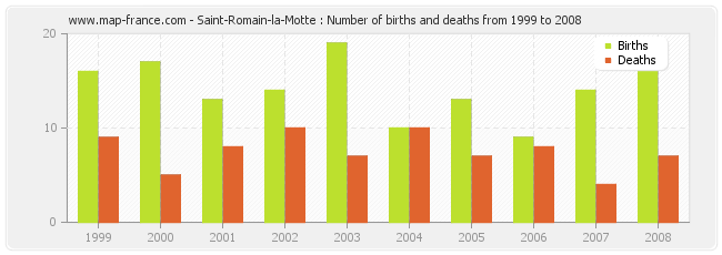 Saint-Romain-la-Motte : Number of births and deaths from 1999 to 2008