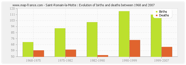 Saint-Romain-la-Motte : Evolution of births and deaths between 1968 and 2007