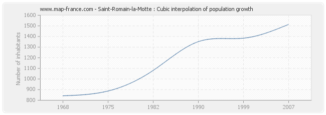 Saint-Romain-la-Motte : Cubic interpolation of population growth