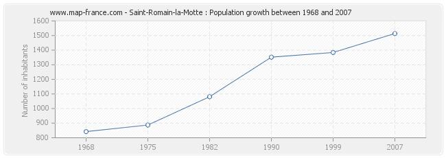 Population Saint-Romain-la-Motte