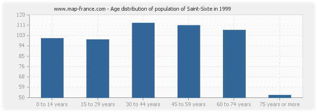 Age distribution of population of Saint-Sixte in 1999