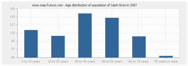 Age distribution of population of Saint-Sixte in 2007