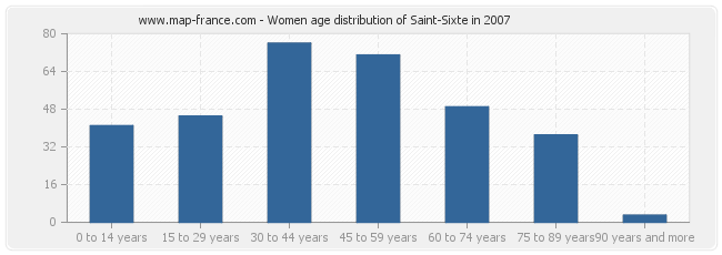 Women age distribution of Saint-Sixte in 2007