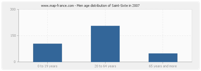 Men age distribution of Saint-Sixte in 2007