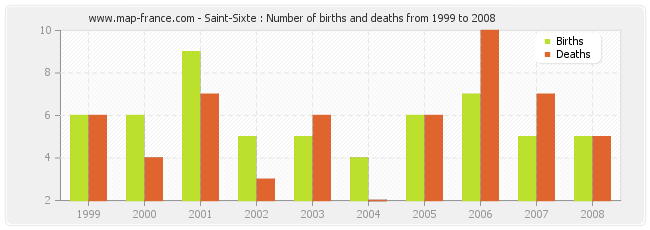Saint-Sixte : Number of births and deaths from 1999 to 2008