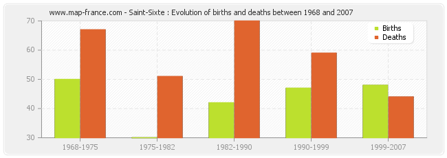Saint-Sixte : Evolution of births and deaths between 1968 and 2007