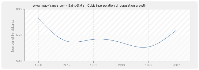 Saint-Sixte : Cubic interpolation of population growth