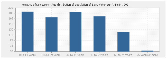 Age distribution of population of Saint-Victor-sur-Rhins in 1999