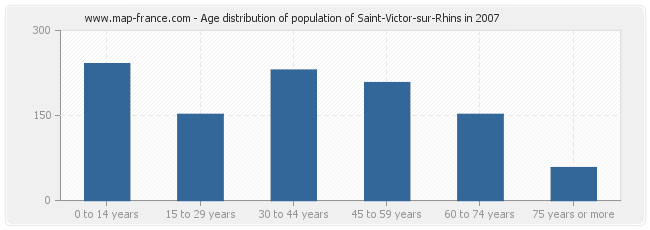 Age distribution of population of Saint-Victor-sur-Rhins in 2007
