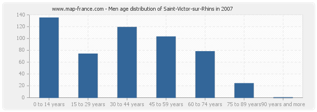 Men age distribution of Saint-Victor-sur-Rhins in 2007
