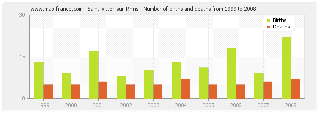 Saint-Victor-sur-Rhins : Number of births and deaths from 1999 to 2008
