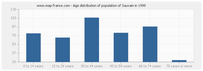Age distribution of population of Sauvain in 1999