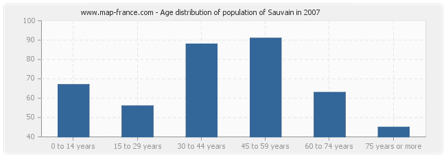 Age distribution of population of Sauvain in 2007