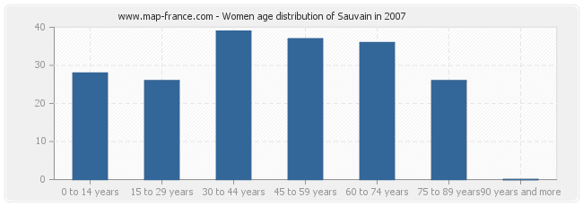 Women age distribution of Sauvain in 2007