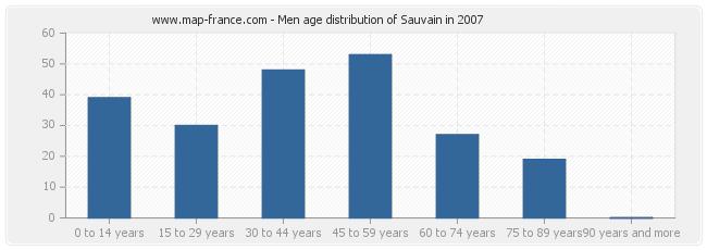Men age distribution of Sauvain in 2007