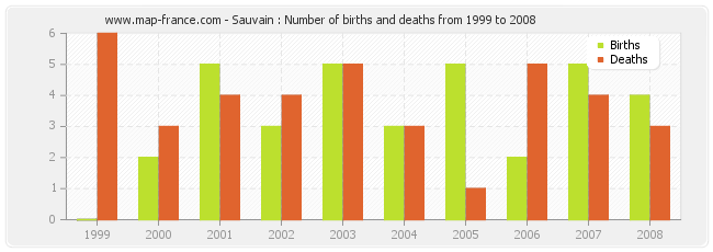 Sauvain : Number of births and deaths from 1999 to 2008