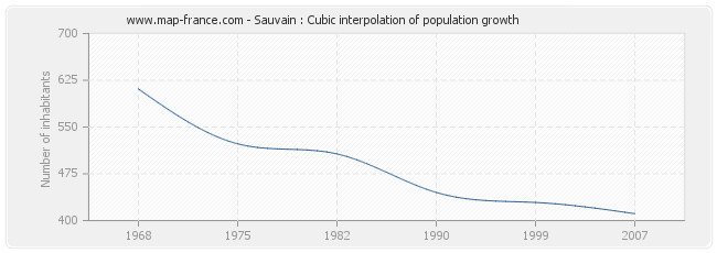 Sauvain : Cubic interpolation of population growth