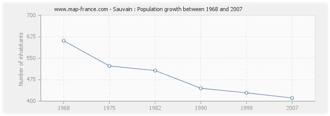 Population Sauvain
