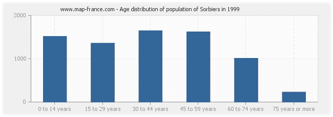 Age distribution of population of Sorbiers in 1999