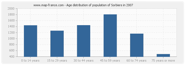 Age distribution of population of Sorbiers in 2007