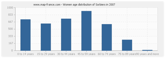 Women age distribution of Sorbiers in 2007