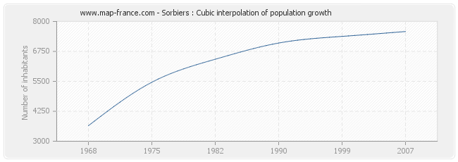 Sorbiers : Cubic interpolation of population growth