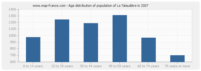 Age distribution of population of La Talaudière in 2007