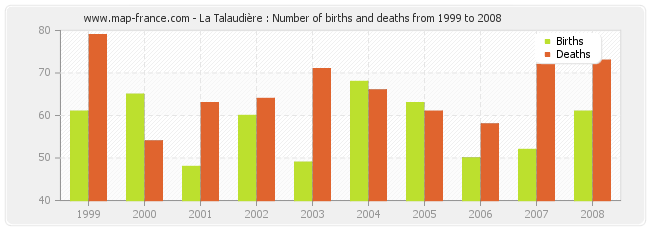 La Talaudière : Number of births and deaths from 1999 to 2008