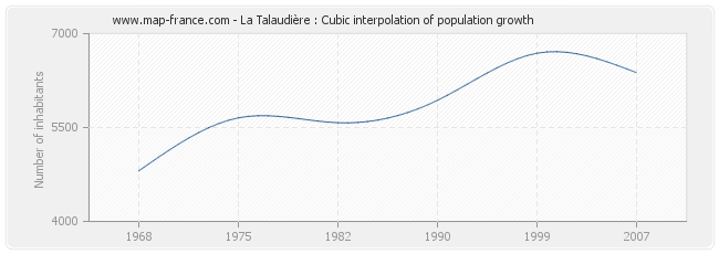 La Talaudière : Cubic interpolation of population growth