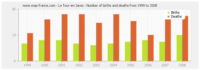La Tour-en-Jarez : Number of births and deaths from 1999 to 2008