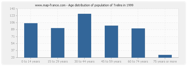 Age distribution of population of Trelins in 1999