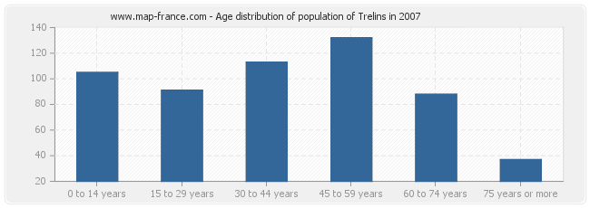 Age distribution of population of Trelins in 2007