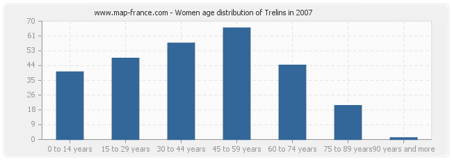 Women age distribution of Trelins in 2007