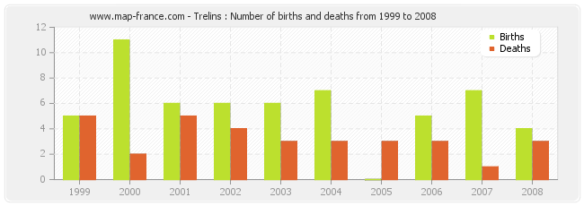 Trelins : Number of births and deaths from 1999 to 2008