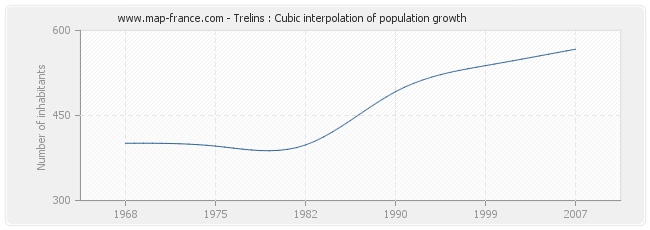 Trelins : Cubic interpolation of population growth