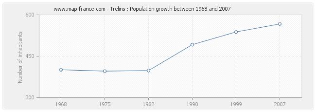 Population Trelins