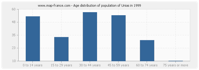 Age distribution of population of Unias in 1999
