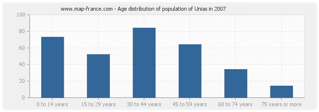 Age distribution of population of Unias in 2007