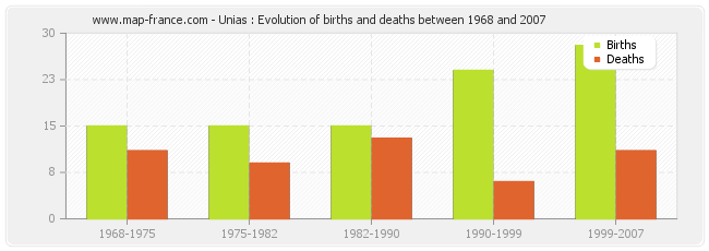 Unias : Evolution of births and deaths between 1968 and 2007