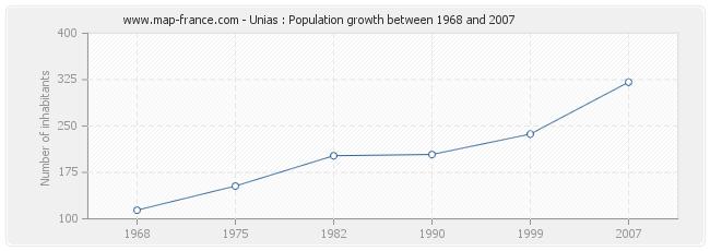 Population Unias
