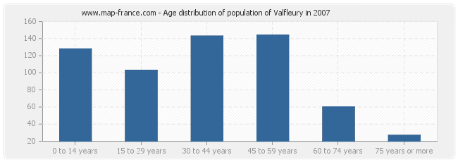 Age distribution of population of Valfleury in 2007
