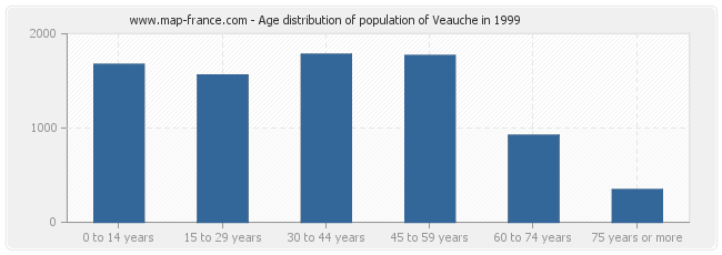 Age distribution of population of Veauche in 1999