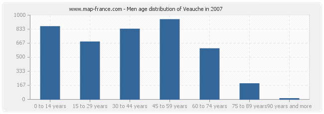 Men age distribution of Veauche in 2007
