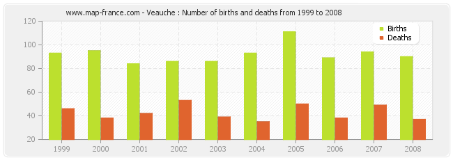 Veauche : Number of births and deaths from 1999 to 2008