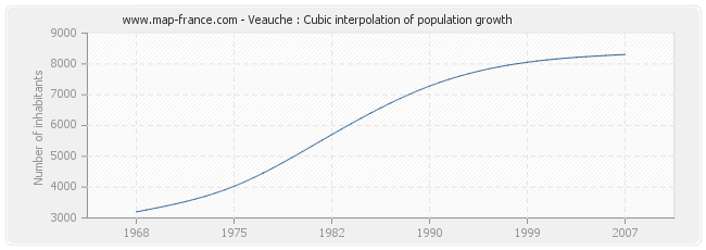 Veauche : Cubic interpolation of population growth