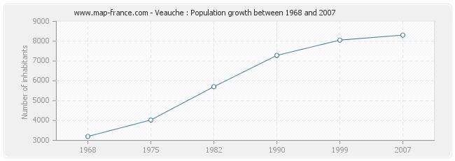 Population Veauche