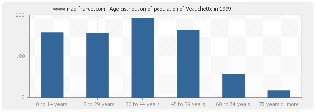 Age distribution of population of Veauchette in 1999