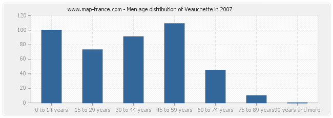 Men age distribution of Veauchette in 2007