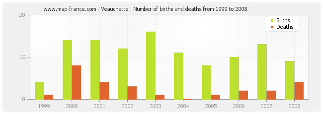 Veauchette : Number of births and deaths from 1999 to 2008